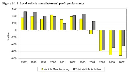 Key Automotive Statistics 2007.pdf (page 15 of 29)
