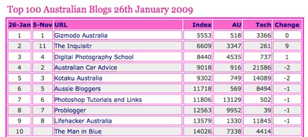 Top 100 Australian Blogs Index | Dipping into the Blogpond