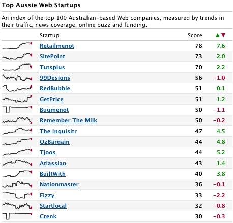 Top 100 Aussie Web Startups